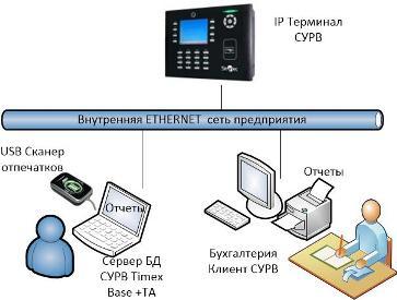 Типовая схема использования терминала